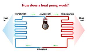 Energy efficient heat pump installation in Belmont MA